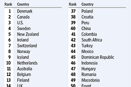 global entrepreneurship rankings from Zoltan Acs in the Wall Street Journal
